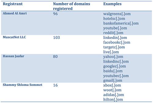 isp-indramayu-typosquatting-domain-internet